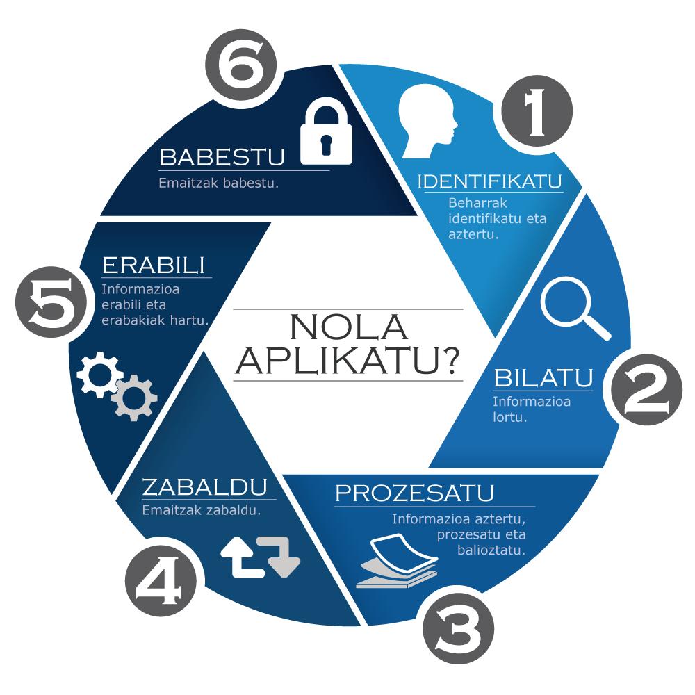 Infografia: Zaintza Teknologikoaren prozesua
